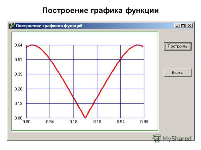 57 Построение графика функции