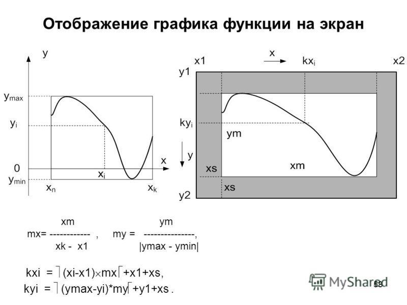 58 Отображение графика функции на экран xm ym mx= ------------, my = ---------------, xk - x1 |ymax - ymin| kxi = (xi-x1) mx +x1+xs, kyi = (ymax-yi)*my +y1+xs.