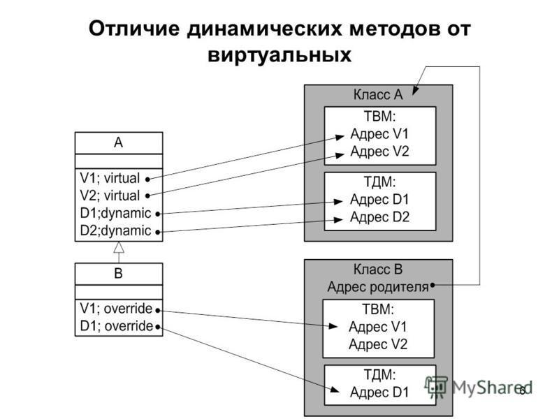 6 Отличие динамических методов от виртуальных