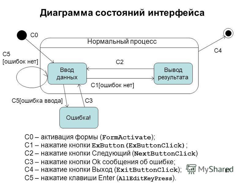 87 Диаграмма состояний интерфейса Ввод данных Вывод результата Ошибка! Нормальный процесс С0 С5[ошибка ввода] С2 С1[ошибок нет] С3 С4 С0 – активация формы ( FormActivate ); С1 – нажатие кнопки ExButton(ExButtonClick) ; С2 – нажатие кнопки Следующий (
