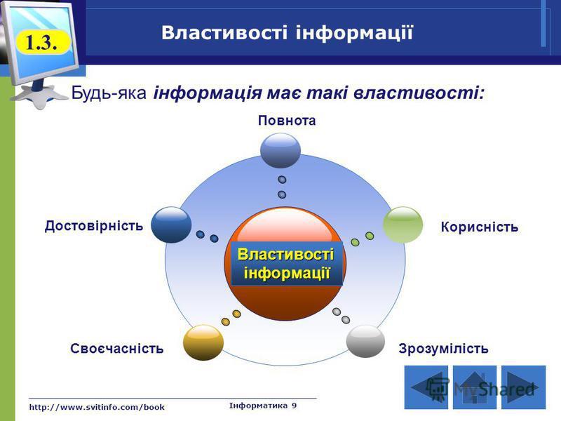 http://www.svitinfo.com/book Інформатика 9 Властивостіінформації Достовірність Повнота Корисність СвоєчасністьЗрозумілість Властивості інформації 1.3. Будь-яка інформація має такі властивості: