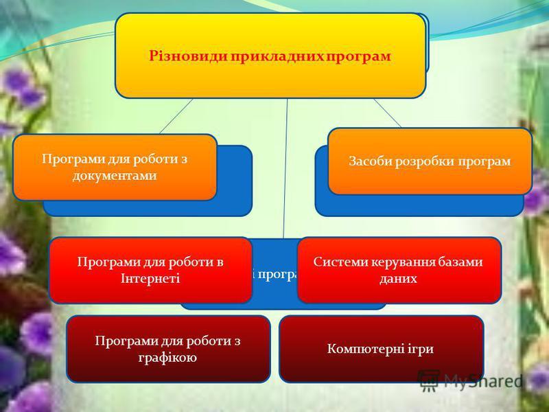 Різновиди програмного забезпечення Прикладне ПЗ Службові програми утиліти Системне ПЗ Різновиди прикладних програм Програми для роботи з документами Програми для роботи з графікою Компютерні ігри Програми для роботи в Інтернеті Системи керування база