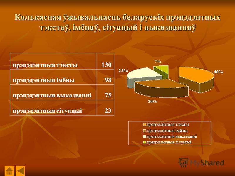 Колькасная ўжывальнасць беларускіх прэцэдэнтных тэкстаў, імёнаў, сітуацый і выказванняў прэцэдэнтныя тэксты130 прэцэдэнтныя імёны98 прэцэдэнтныя выказванні75 прэцэдэнтныя сітуацыі23