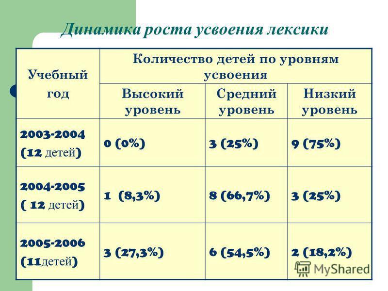 Динамика роста усвоения лексики Учебный год Количество детей по уровням усвоения Высокий уровень Средний уровень Низкий уровень 2003-2004 (12 детей ) 0 (0%)3 (25%)9 (75%) 2004-2005 ( 12 детей ) 1 (8,3%)8 (66,7%)3 (25%) 2005-2006 (11 детей ) 3 (27,3%)