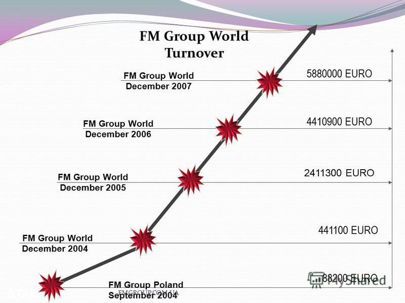 FM Group World December 2006 441100 EURO FM Group World Turnover FM Group World December 2004 4410900 EURO 2411300 EURO FM Group World December 2005 START FM Group Poland September 2004 5880000 EURO 88200 EURO FM Group World December 2007 FMGROUP.COM