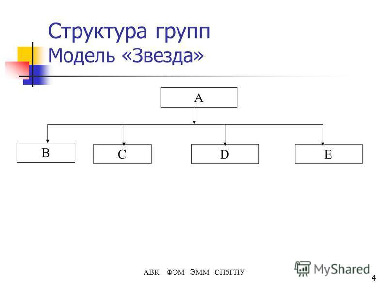 4 АВК ФЭМ Э ММ СПбГПУ Структура групп Модель «Звезда» А В DСE