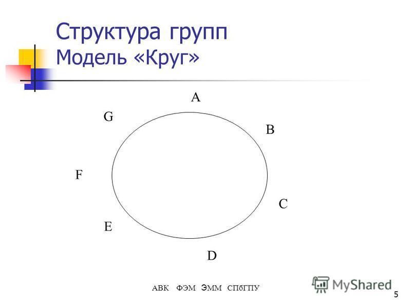 5 АВК ФЭМ Э ММ СПбГПУ Структура групп Модель «Круг» B A F C D G E