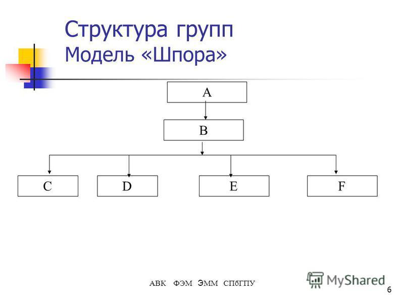 6 АВК ФЭМ Э ММ СПбГПУ Структура групп Модель «Шпора» А CEDF B