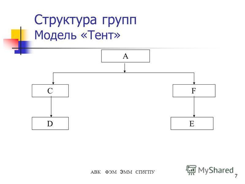 7 АВК ФЭМ Э ММ СПбГПУ Структура групп Модель «Тент» А C ED F