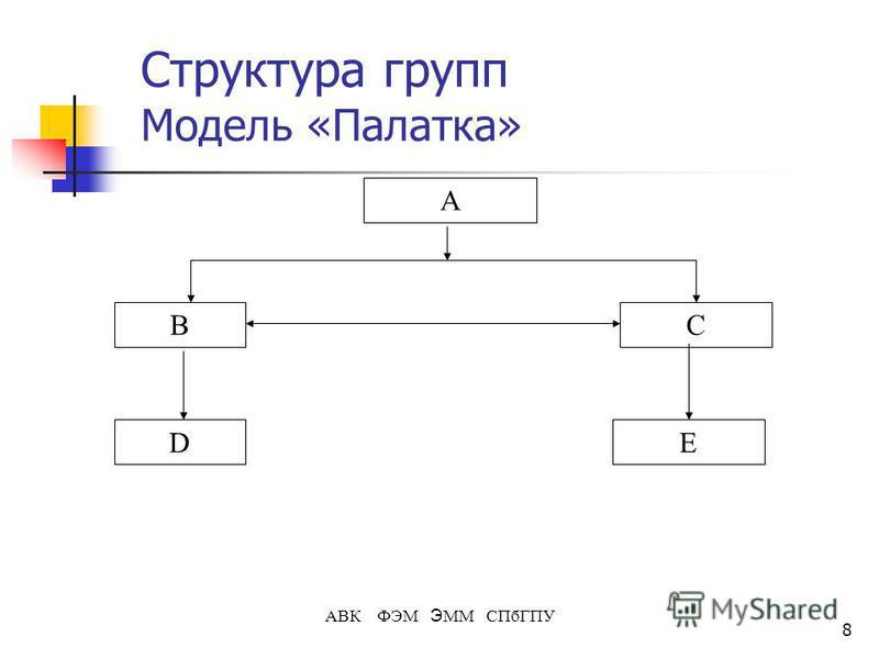 8 АВК ФЭМ Э ММ СПбГПУ Структура групп Модель «Палатка» А B ED C