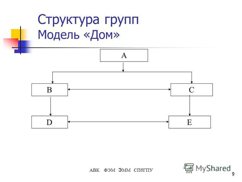 9 АВК ФЭМ Э ММ СПбГПУ Структура групп Модель «Дом» А B ED C