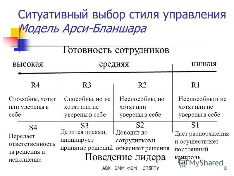 АВК ЭММ ФЭМ СПбГПУ8 Ситуативный выбор стиля управления Модель Арси-Бланшара Готовность сотрудников высокая средняя низкая R4R3R2R1 Способны, хотят или уверены в себе Способны, но не хотят или не уверены в себе Неспособны, но хотят или уверены в себе