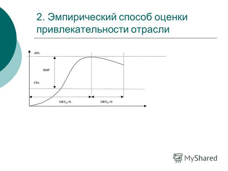 2. Эмпирический способ оценки привлекательности отрасли