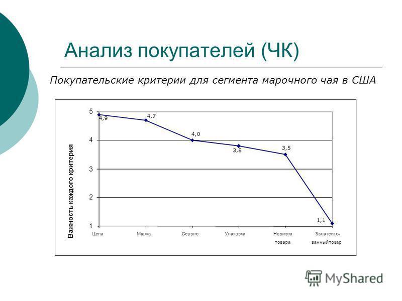 Анализ покупателей (ЧК) Покупательские критерии для сегмента марочного чая в США 1 2 3 4 5 Цена МаркаСервис УпаковкаНовизна товара Запатенто- ванный товар Важность каждого критерия 4,9 4,7 4,0 3,8 3,5 1,1