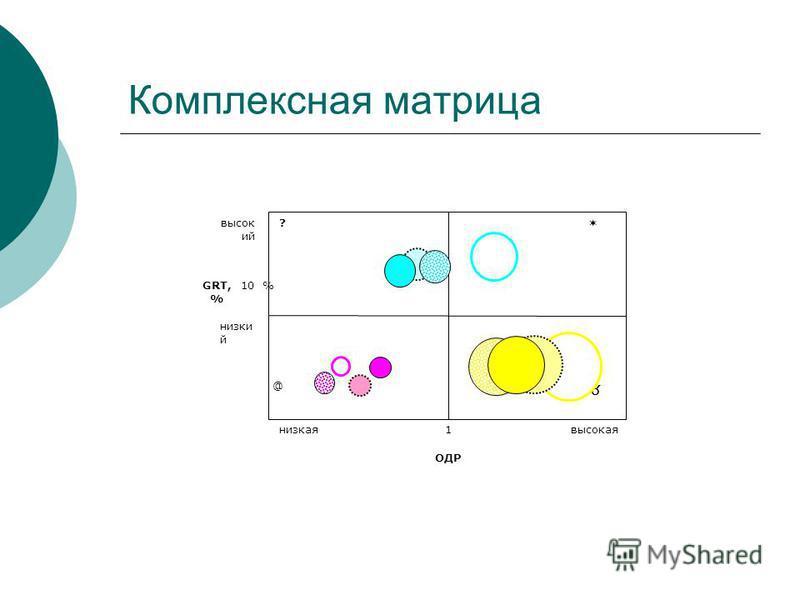 Комплексная матрица ОДР GRT, % ? @ 1 высокаянизкая низки й высок ий 10 %