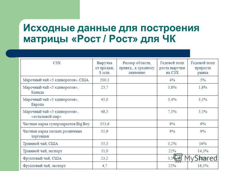 Исходные данные для построения матрицы «Рост / Рост» для ЧК СЗХВыручка от продаж, $ млн. Размер области, привод., к среднему значению Годовой темп роста выручки на СЗХ Годовой темп прироста рынка Марочный чай «5 единорогов», США200,14%5% Марочный чай