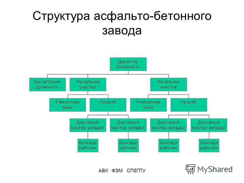 АВК ФЭМ СПбГПУ Структура асфальто-бетонного завода