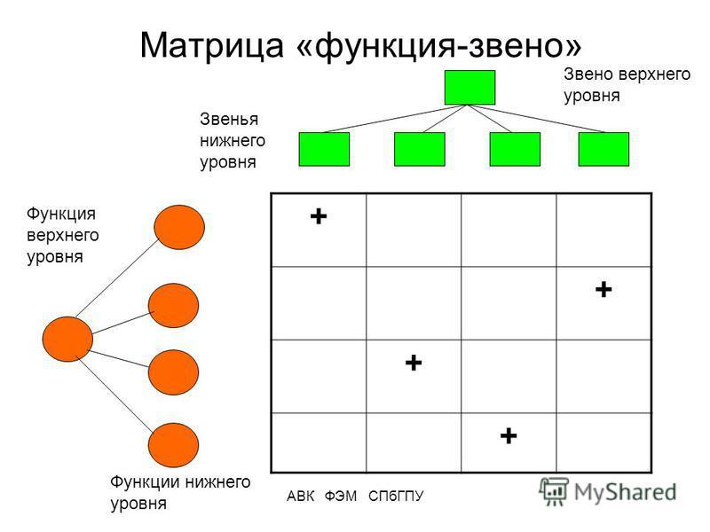 АВК ФЭМ СПбГПУ Матрица «функция-звено» + + + + Функция верхнего уровня Функции нижнего уровня Звено верхнего уровня Звенья нижнего уровня