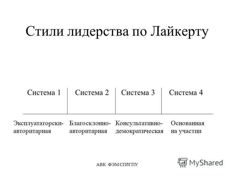 АВК ФЭМ СПбГПУ Стили лидерства по Лайкерту Система 1Система 2Система 3Система 4 Эксплуататорски- авторитарная Благосклонно- авторитарная Консультативно- демократическая Основанная на участии