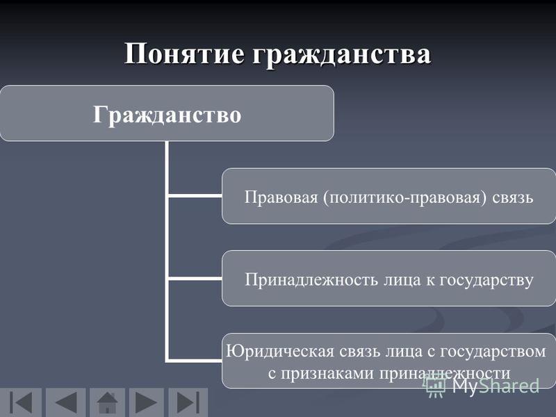 Презентация на тему Гражданство в государствах СНГ Магистерская  4 Понятие гражданства Гражданство