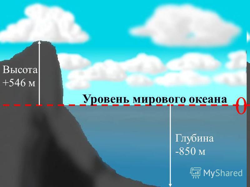 Высота +546 м Глубина -850 м 0 Уровень мирового океана
