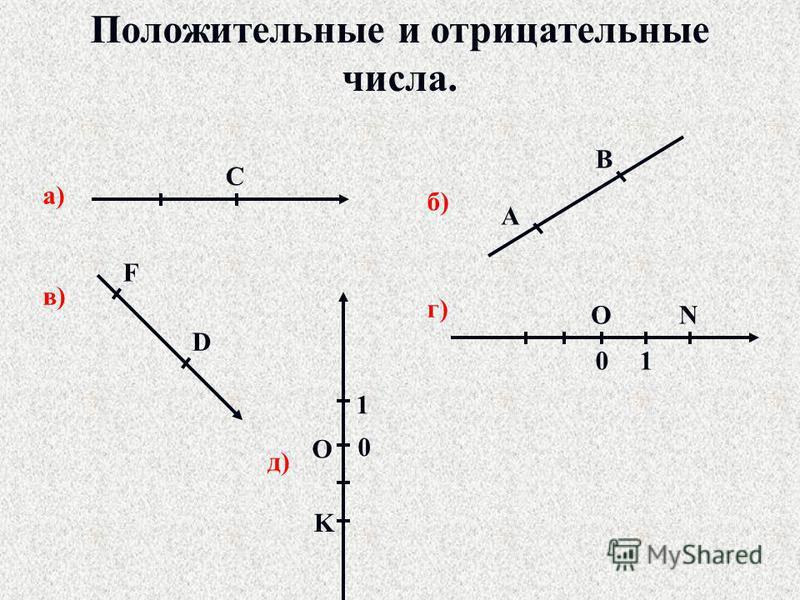 Положительные и отрицательные числа. а) С б) А В в) F D г) ON 01 д) O K 0 1