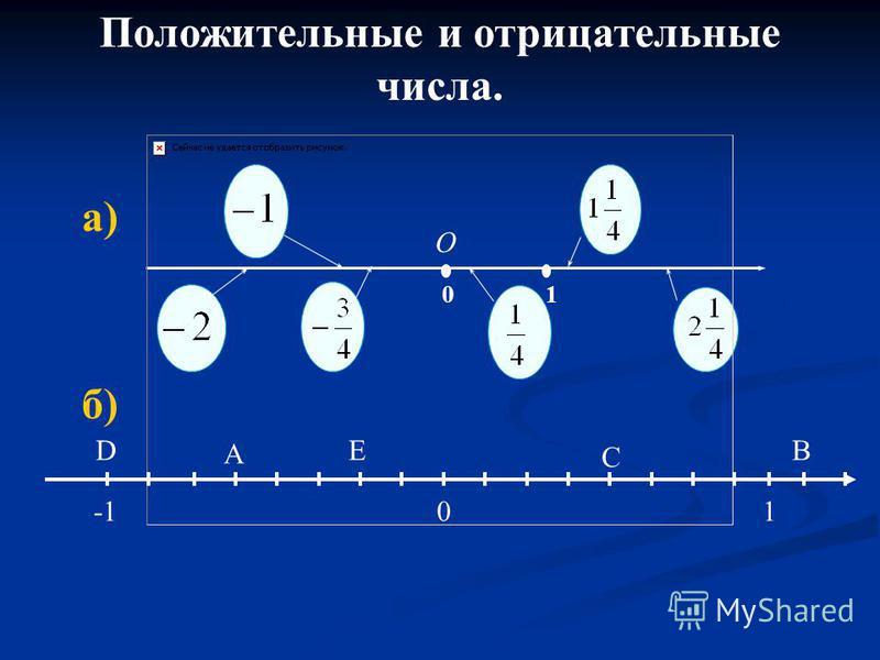 Положительные и отрицательные числа. б) O 10 а) 01 DE A B С