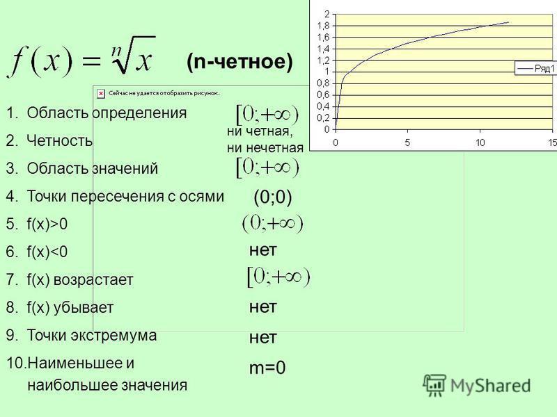 1. Область определения 2. Четность 3. Область значений 4. Точки пересечения с осями 5.f(x)>0 6.f(x)<0 7.f(x) возрастает 8.f(x) убывает 9. Точки экстремума 10. Наименьшее и наибольшее значения ни четная, ни нечетная (0;0) нет m=0 (n-четное)