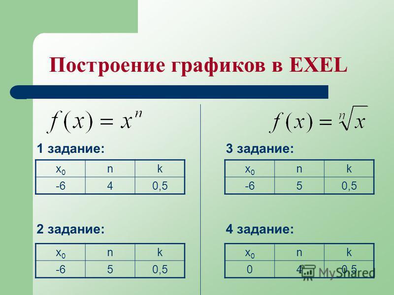 Построение графиков в EXEL 1 задание: x0x0 nk -640,5 2 задание: x0x0 nk -650,5 3 задание: x0x0 nk -650,5 4 задание: x0x0 nk 040,5