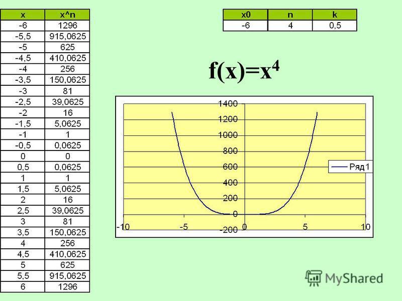 f(x)=x 4