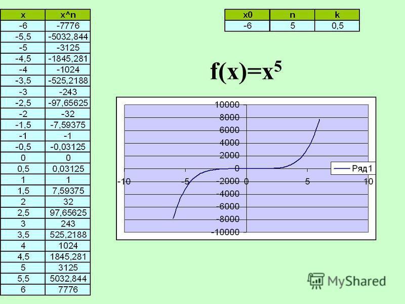 f(x)=x 5