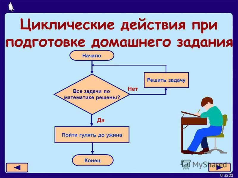 8 из 23 Циклические действия при подготовке домашнего задания Начало Все задачи по математике решены? Решить задачу Пойти гулять до ужина Конец Да Нет