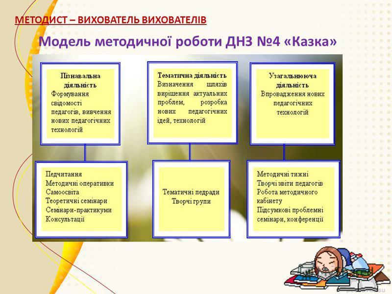 Модель методичної роботи ДНЗ 4 «Казка»