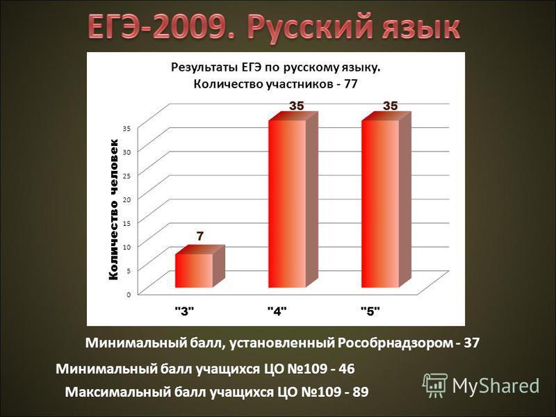 Минимальный балл, установленный Рособрнадзором - 37 Минимальный балл учащихся ЦО 109 - 46 Максимальный балл учащихся ЦО 109 - 89