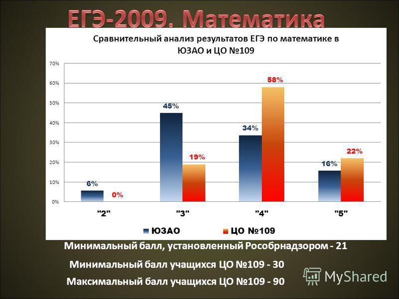 Минимальный балл, установленный Рособрнадзором - 21 Минимальный балл учащихся ЦО 109 - 30 Максимальный балл учащихся ЦО 109 - 90