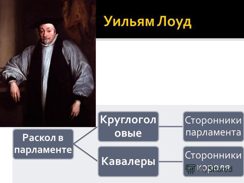 Раскол в парламенте Круглогол овые Сторонники парламента Кавалеры Сторонники короля