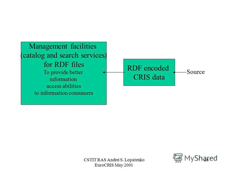 CSTIT RAS Andrei S. Lopatenko EuroCRIS May 2001 26 RDF encoded CRIS data Management facilities (catalog and search services) for RDF files To provide better information access abilities to information consumers Source