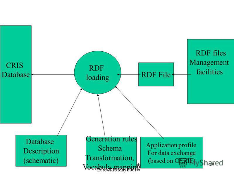 CSTIT RAS Andrei S. Lopatenko EuroCRIS May 2001 29 RDF files Management facilities RDF File RDF loading Application profile For data exchange (based on CERIF) Database Description (schematic) Generation rules Schema Transformation, Vocabuly mapping C