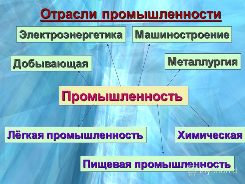Промышленность Добывающая Электроэнергетика Металлургия Машиностроение Химическая Пищевая промышленность Лёгкая промышленность Отрасли промышленности