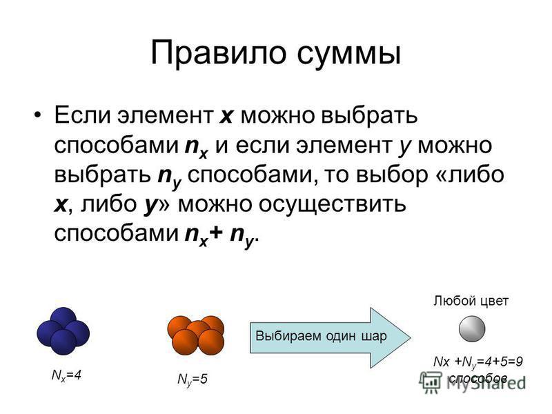Правило суммы Если элемент x можно выбрать способами n x и если элемент y можно выбрать n y способами, то выбор «либо x, либо y» можно осуществить способами n x + n y. N x =4 Ny=5Ny=5 Выбираем один шар Любой цвет Nx +N y =4+5=9 способов