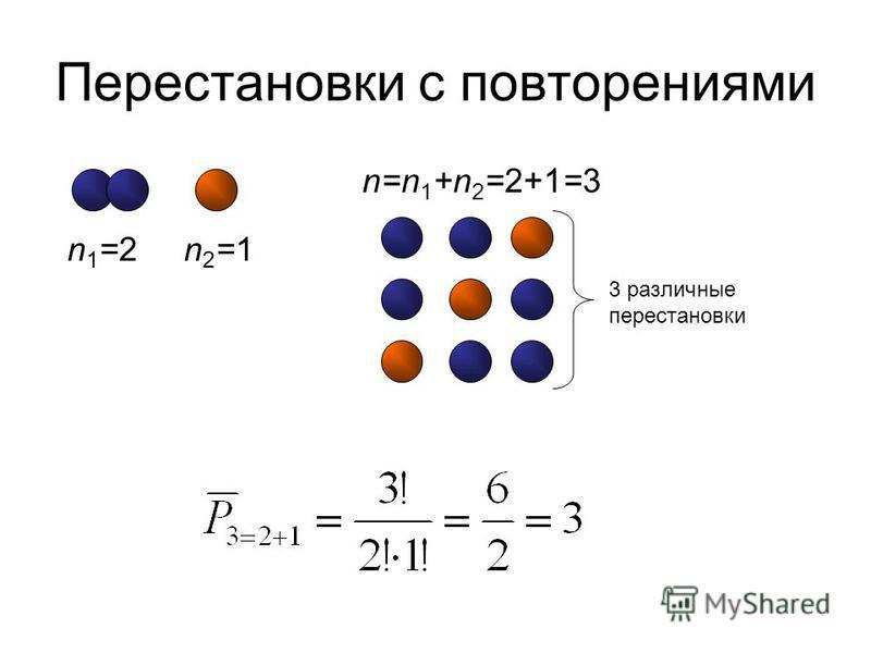 Перестановки с повторениями n1=2n1=2n2=1n2=1 n=n 1 +n 2 =2+1=3 3 различные перестановки