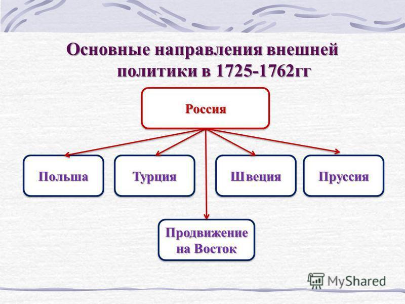 Основные направления внешней политики в 1725-1762 гг Россия Россия Польша ПольшаТурция Турция Швеция Швеция ПруссияПруссия Продвижение на Восток