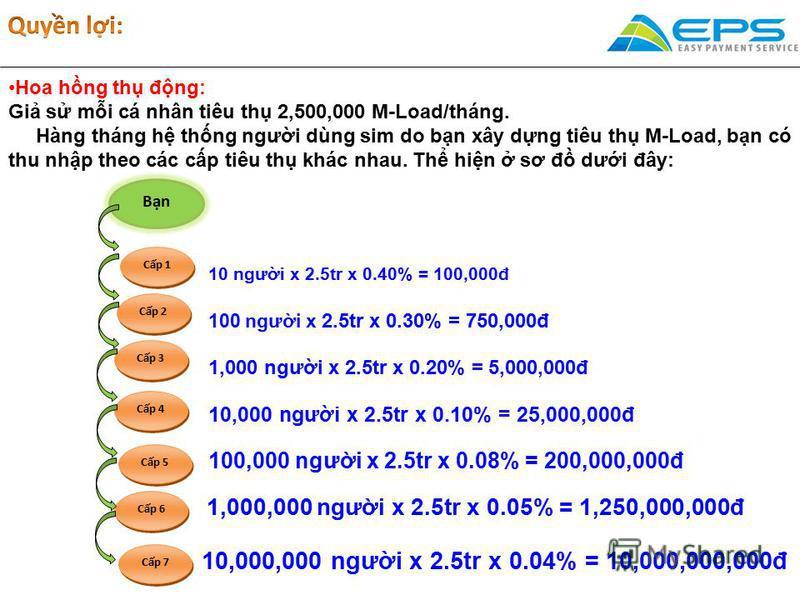 Hoa hng th đng: Gi s mi cá nhân tiêu th 2,500,000 M-Load/tháng. Hàng tháng h thng ngưi dùng sim do bn xây dng tiêu th M-Load, bn có thu nhp theo các cp tiêu th khác nhau. Th hin sơ đ dưi đây: Bn Cp 1 Cp 2 Cp 7 Cp 3 Cp 4 Cp 6 Cp 5 10 ngưi x 2.5tr x 0.