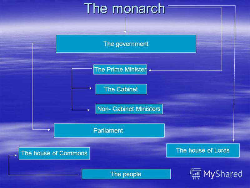 The monarch the goverment The government The Prime Minister The Cabinet Non- Cabinet Ministers Parliament The house of Commons The house of Lords The people