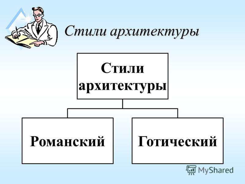 Стили архитектуры Стили архитектуры Романский Готический