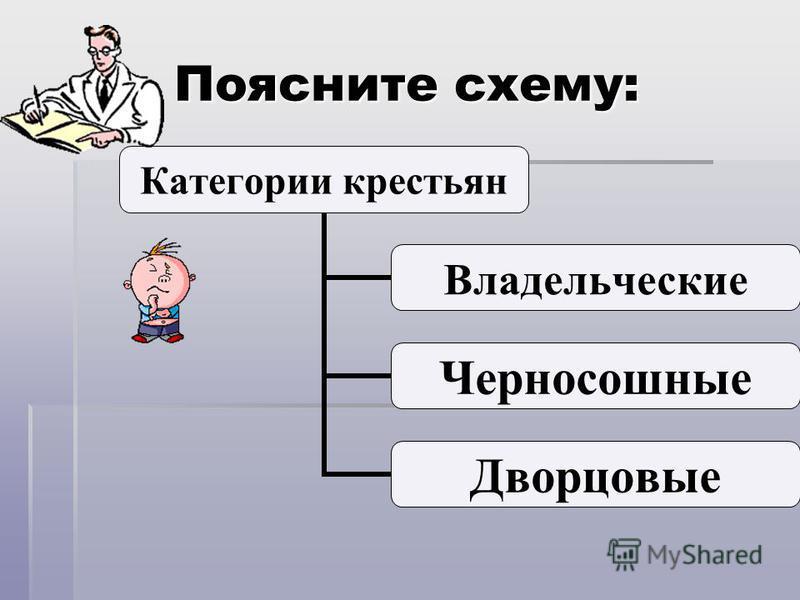Поясните схему: Категории крестьян Владельческие Черносошные Дворцовые