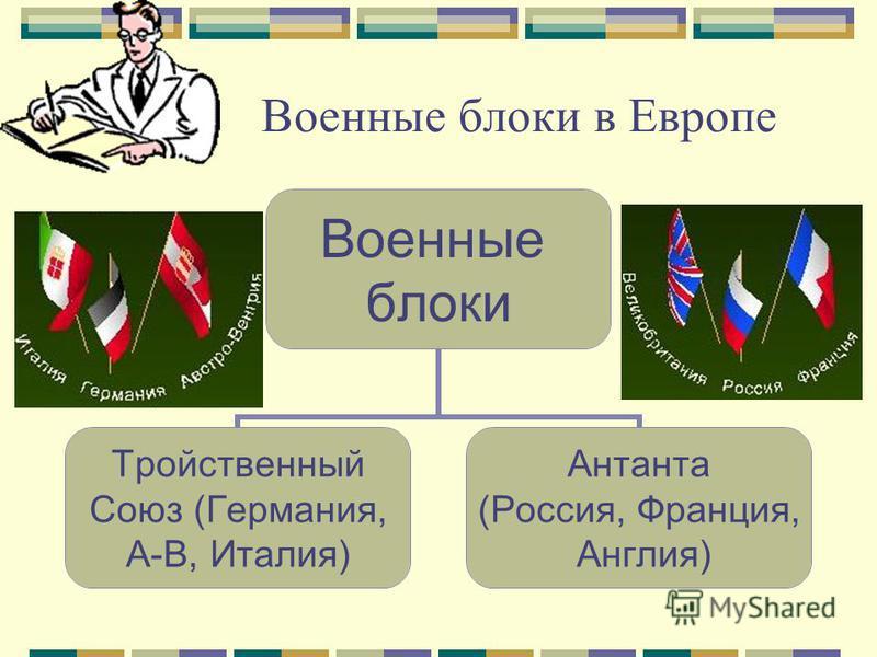 Военные блоки в Европе Военные блоки Тройственный Союз (Германия, А-В, Италия) Антанта (Россия, Франция, Англия)