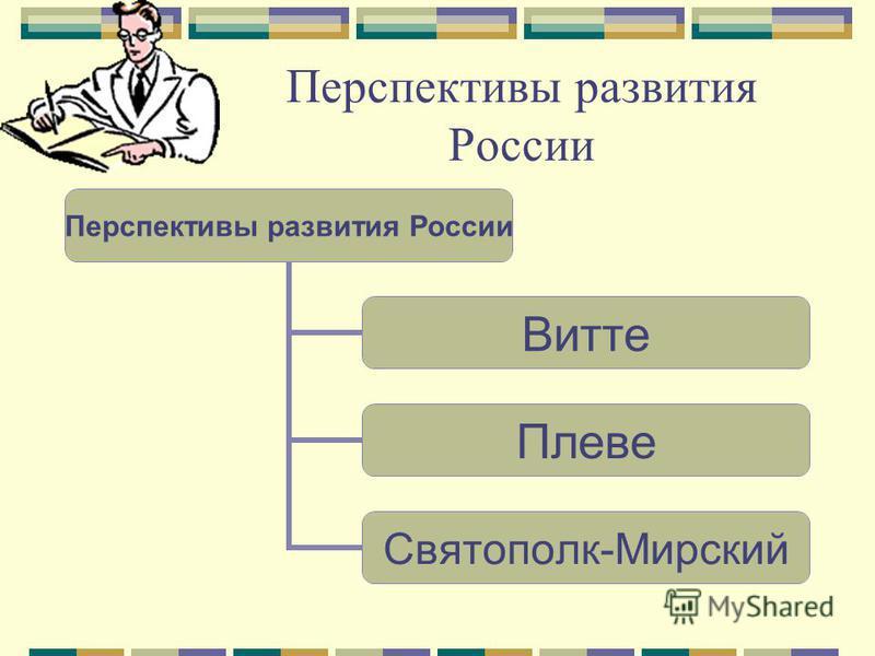 Перспективы развития России Витте Плеве Святополк- Мирский