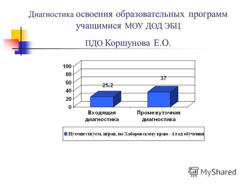 Диагностика освоения образовательных программ учащимися МОУ ДОД ЭБЦ ПДО Коршунова Е.О.