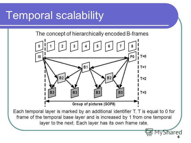 6 Temporal scalability The concept of hierarchically encoded B-frames Each temporal layer is marked by an additional identifier T. T is equal to 0 for frame of the temporal base layer and is increased by 1 from one temporal layer to the next. Each la